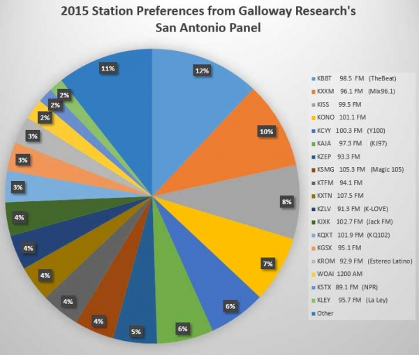Radio Research | Galloway Research Service